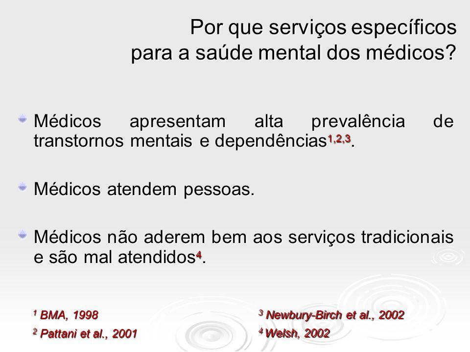 Médicos apresentam alta prevalência de transtornos mentais e dependências 1,2,3. Médicos atendem pessoas. Médicos não aderem bem aos serviços tradicio
