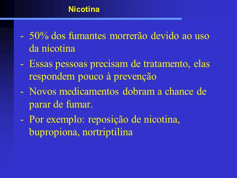 Nicotina -50% dos fumantes morrerão devido ao uso da nicotina -Essas pessoas precisam de tratamento, elas respondem pouco à prevenção -Novos medicamen