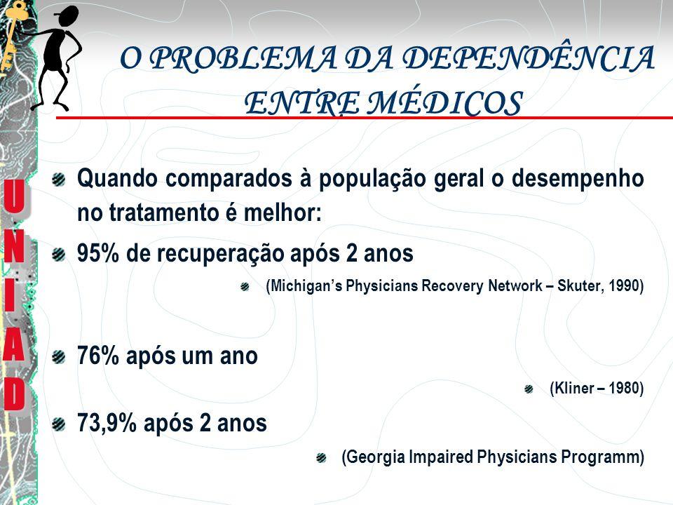 GERAL Mesmos índices da população geral (Brewster, 1986) Menores índices se comparado com outras ocupações (Anthony, 1992, Stinson, 1992) Maiores índices de uso com: Benzodiazepínicos Opióides prescritos (Gallegos, 1988, Hughes, 1992) UNIADUNIADUNIADUNIAD UNIADUNIADUNIADUNIAD EPIDEMIOLOGIA