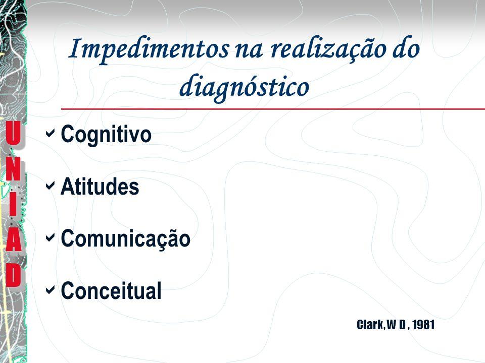 Situação Atual Pouca ênfase no ensino (Walsh, R.