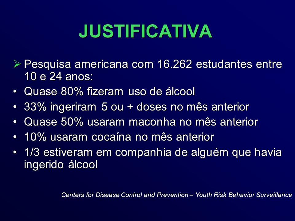 JUSTIFICATIVA Pesquisa americana com 16.262 estudantes entre 10 e 24 anos: Pesquisa americana com 16.262 estudantes entre 10 e 24 anos: Quase 80% fizeram uso de álcoolQuase 80% fizeram uso de álcool 33% ingeriram 5 ou + doses no mês anterior33% ingeriram 5 ou + doses no mês anterior Quase 50% usaram maconha no mês anteriorQuase 50% usaram maconha no mês anterior 10% usaram cocaína no mês anterior10% usaram cocaína no mês anterior 1/3 estiveram em companhia de alguém que havia ingerido álcool1/3 estiveram em companhia de alguém que havia ingerido álcool Centers for Disease Control and Prevention – Youth Risk Behavior Surveillance