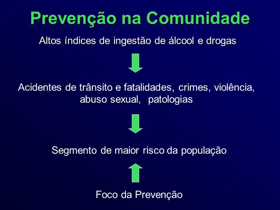 Prevenção na Comunidade Altos índices de ingestão de álcool e drogas Acidentes de trânsito e fatalidades, crimes, violência, abuso sexual, patologias Segmento de maior risco da população Foco da Prevenção