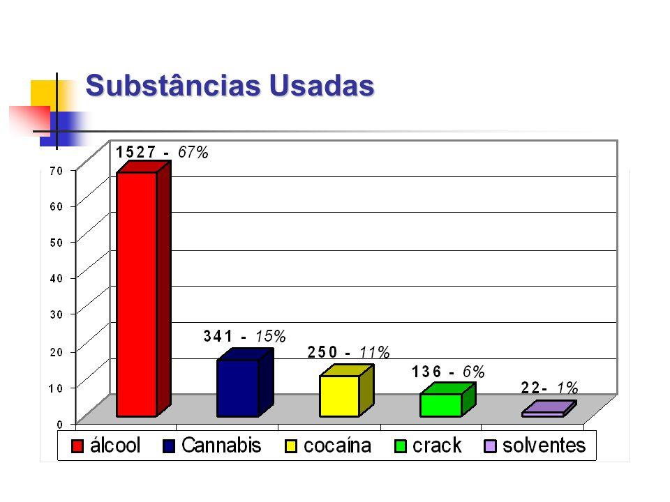Substâncias Usadas