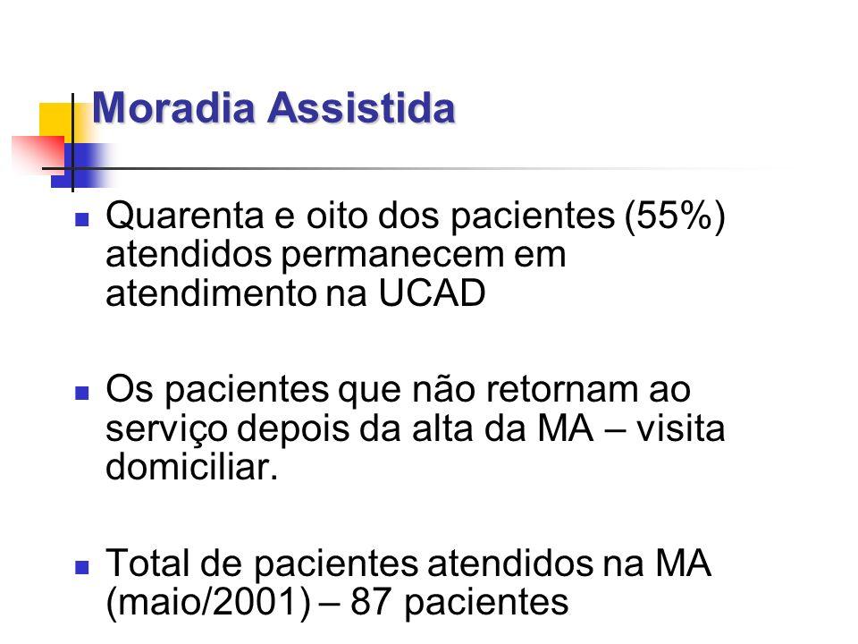 Moradia Assistida Quarenta e oito dos pacientes (55%) atendidos permanecem em atendimento na UCAD Os pacientes que não retornam ao serviço depois da alta da MA – visita domiciliar.