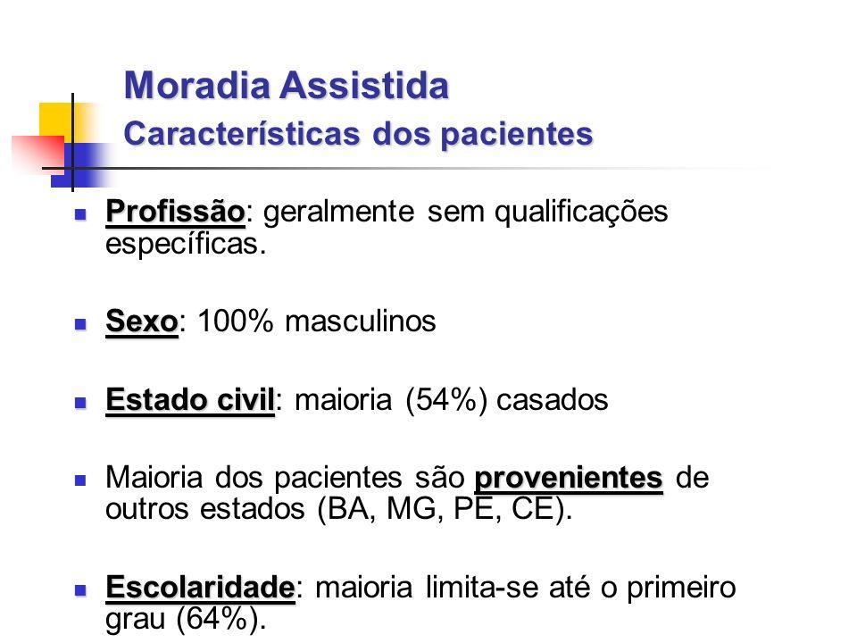 Moradia Assistida Características dos pacientes Profissão Profissão: geralmente sem qualificações específicas.