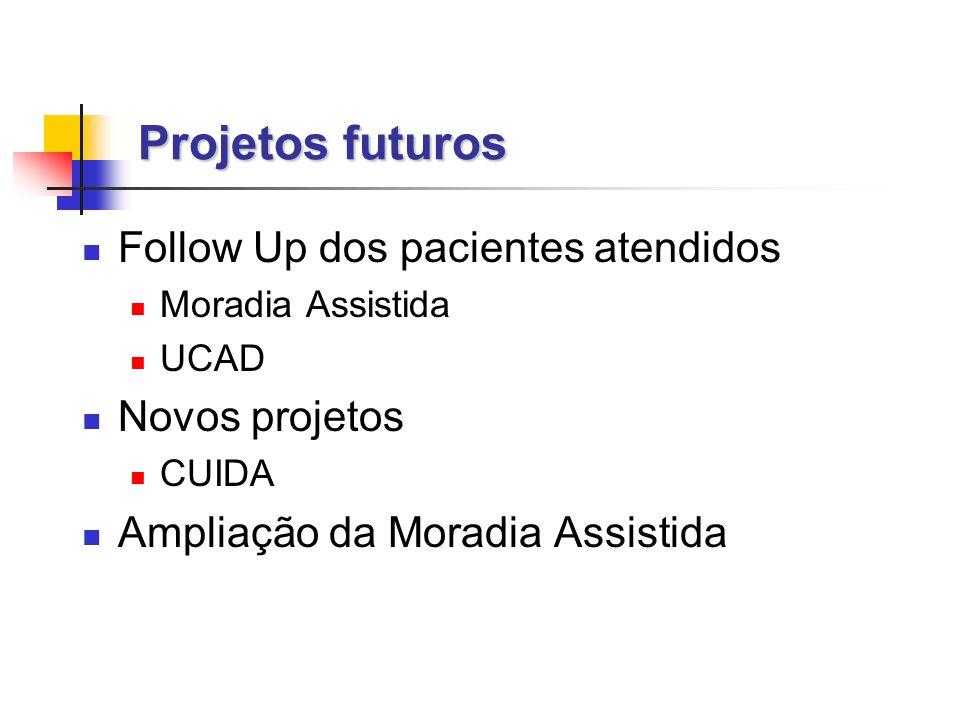 Projetos futuros Follow Up dos pacientes atendidos Moradia Assistida UCAD Novos projetos CUIDA Ampliação da Moradia Assistida