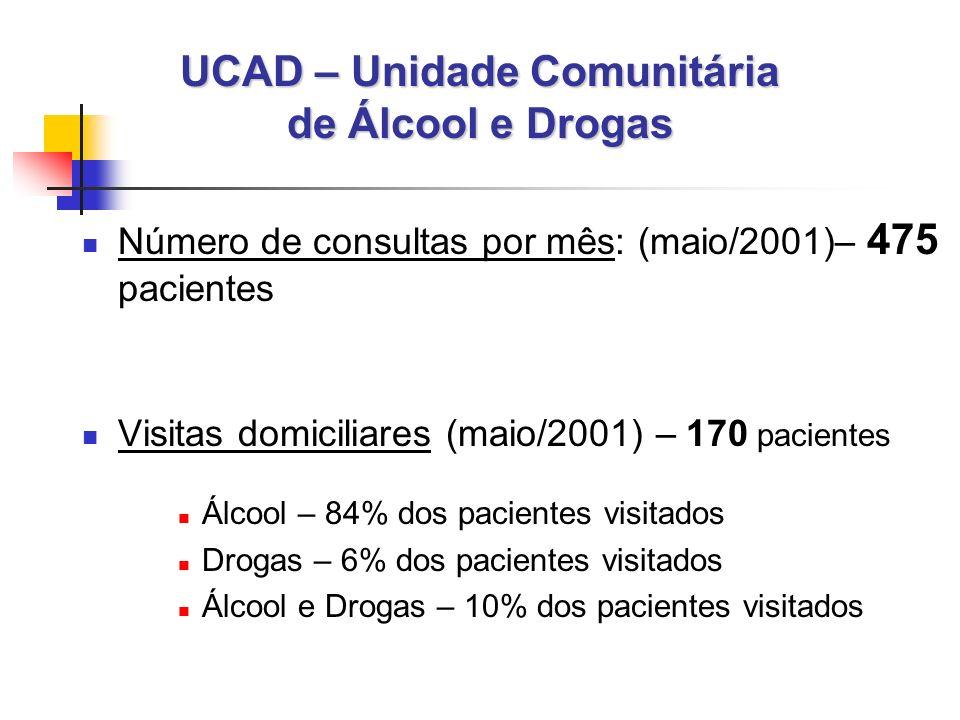 UCAD – Unidade Comunitária de Álcool e Drogas Número de consultas por mês: (maio/2001)– 475 pacientes Visitas domiciliares (maio/2001) – 170 pacientes Álcool – 84% dos pacientes visitados Drogas – 6% dos pacientes visitados Álcool e Drogas – 10% dos pacientes visitados