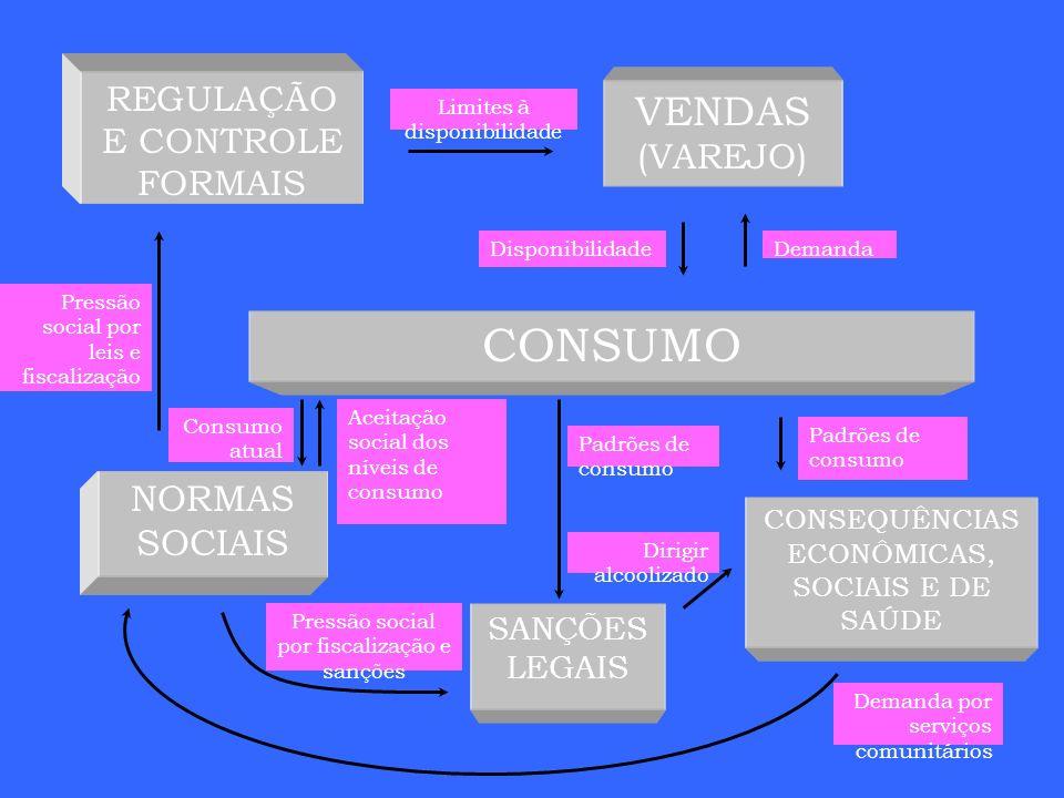 REGULAÇÃO E CONTROLE FORMAIS VENDAS (VAREJO) CONSEQUÊNCIAS ECONÔMICAS, SOCIAIS E DE SAÚDE NORMAS SOCIAIS SANÇÕES LEGAIS CONSUMO Pressão social por lei
