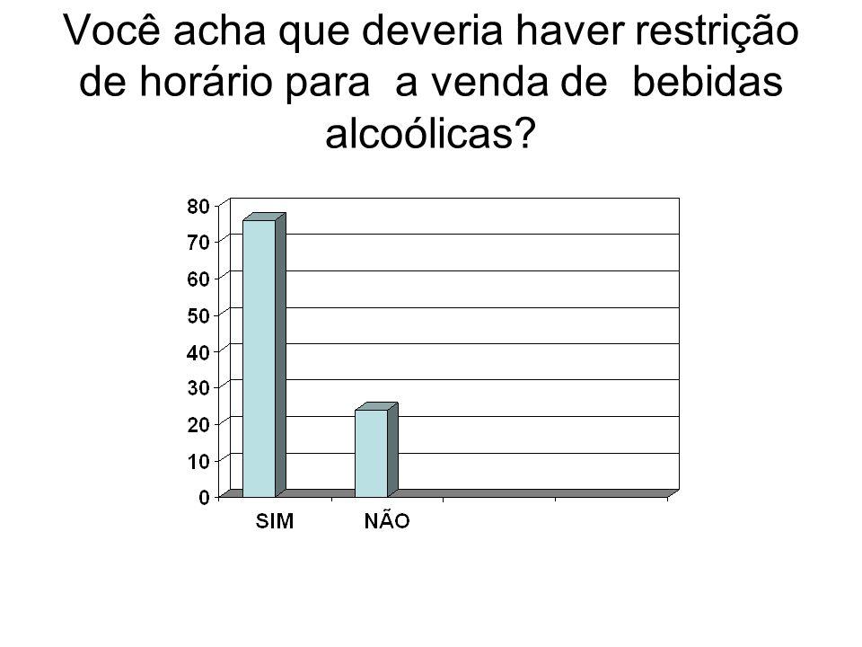 Você acha que deveria haver restrição de horário para a venda de bebidas alcoólicas?