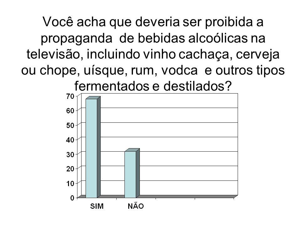 Você acha que deveria ser proibida a propaganda de bebidas alcoólicas na televisão, incluindo vinho cachaça, cerveja ou chope, uísque, rum, vodca e ou