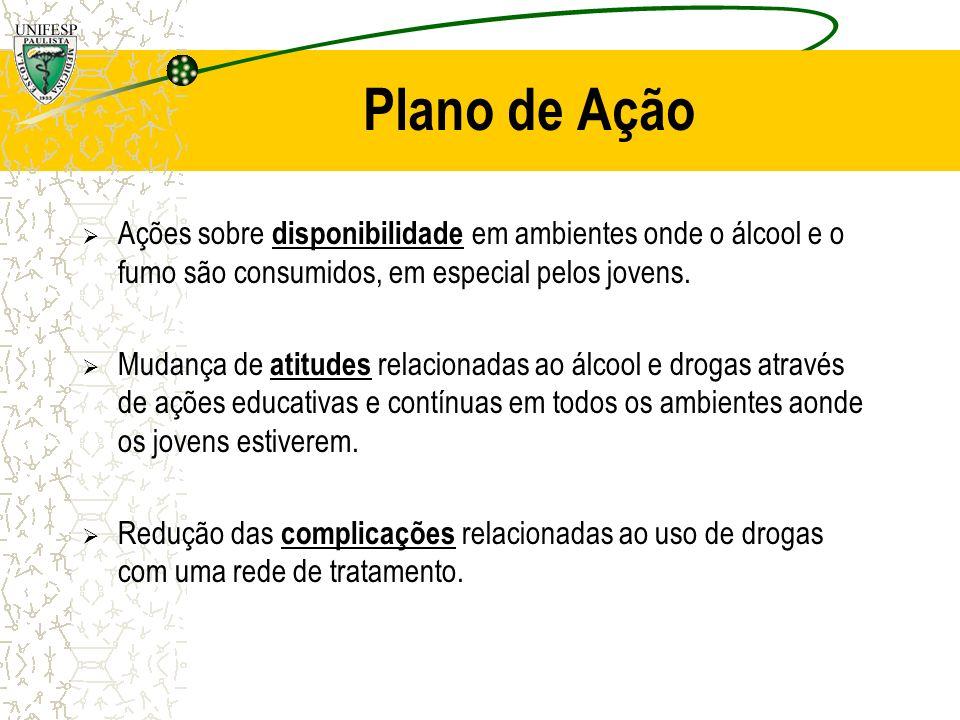 Plano de Ação Ações sobre disponibilidade em ambientes onde o álcool e o fumo são consumidos, em especial pelos jovens. Mudança de atitudes relacionad