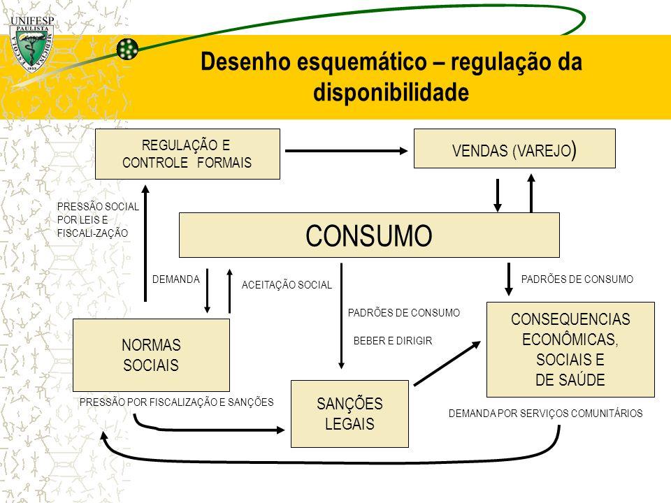 Desenho esquemático – regulação da disponibilidade CONSUMO REGULAÇÃO E CONTROLE FORMAIS VENDAS (VAREJO ) NORMAS SOCIAIS SANÇÕES LEGAIS CONSEQUENCIAS E