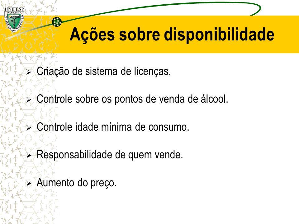 Ações sobre disponibilidade Criação de sistema de licenças. Controle sobre os pontos de venda de álcool. Controle idade mínima de consumo. Responsabil