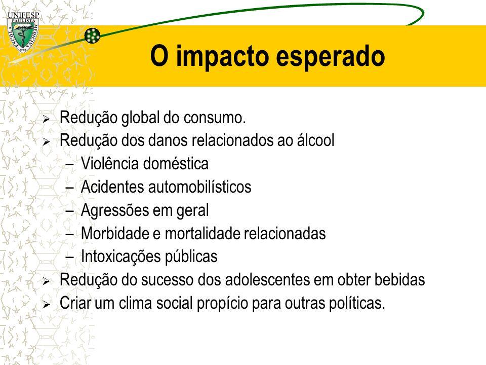 O impacto esperado Redução global do consumo. Redução dos danos relacionados ao álcool –Violência doméstica –Acidentes automobilísticos –Agressões em