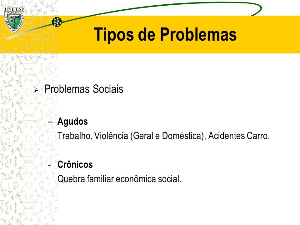 Tipos de Problemas Problemas Sociais – Agudos Trabalho, Violência (Geral e Doméstica), Acidentes Carro. - Crônicos Quebra familiar econômica social.