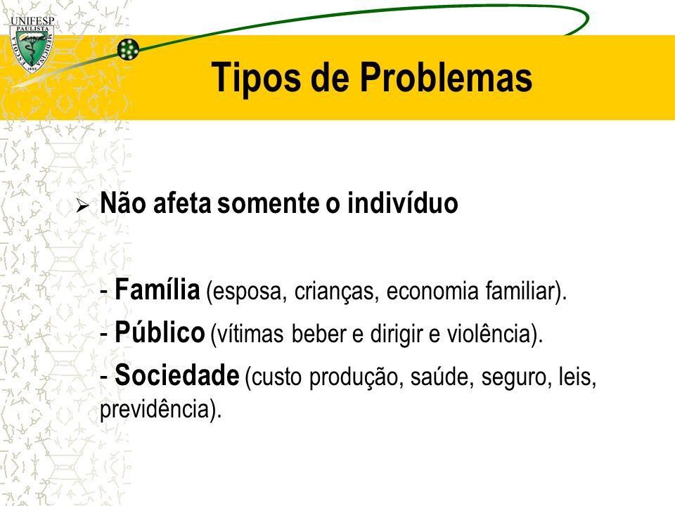 Tipos de Problemas Não afeta somente o indivíduo - Família (esposa, crianças, economia familiar). - Público (vítimas beber e dirigir e violência). - S