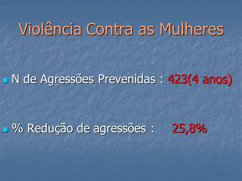 Violência Contra as Mulheres N de Agressões Prevenidas : 423(4 anos) N de Agressões Prevenidas : 423(4 anos) % Redução de agressões :25,8% % Redução de agressões :25,8%