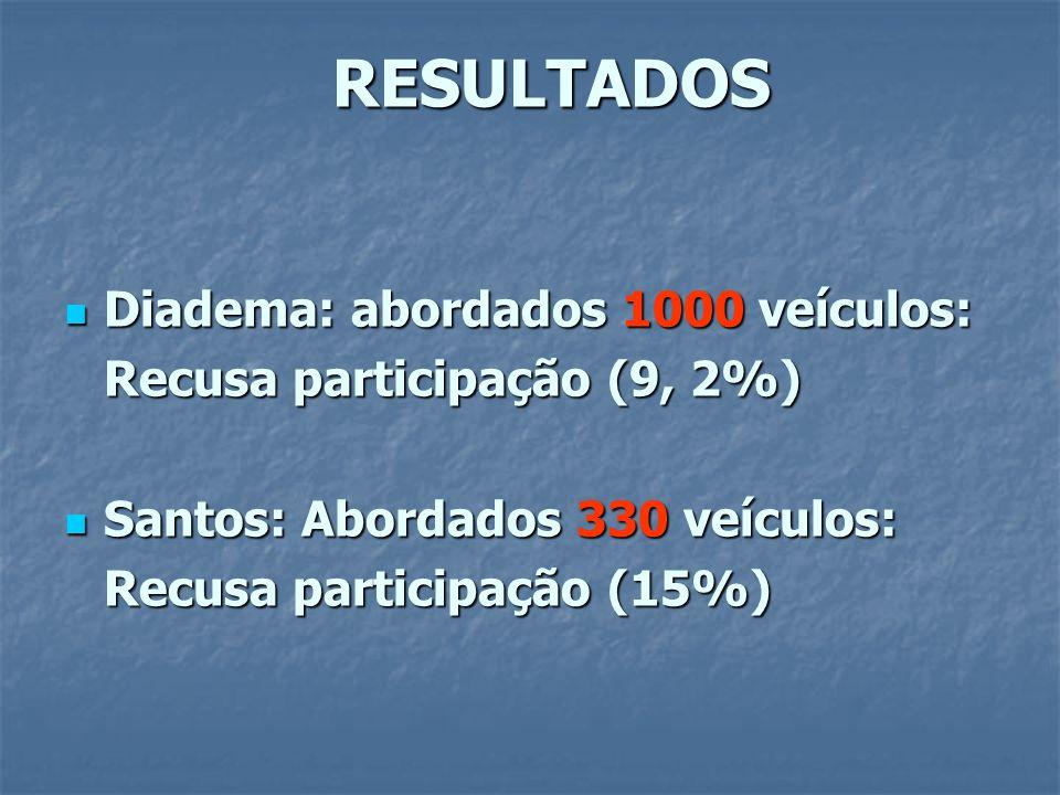RESULTADOS Diadema: abordados 1000 veículos: Diadema: abordados 1000 veículos: Recusa participação (9, 2%) Santos: Abordados 330 veículos: Santos: Abordados 330 veículos: Recusa participação (15%)
