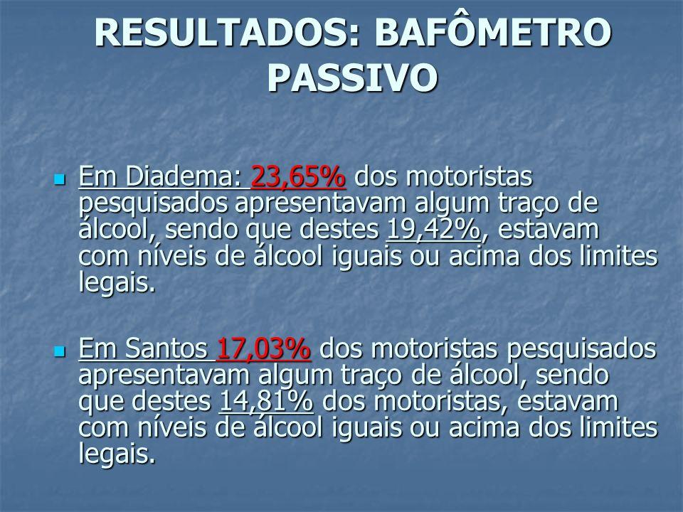 RESULTADOS: BAFÔMETRO PASSIVO Em Diadema: 23,65% dos motoristas pesquisados apresentavam algum traço de álcool, sendo que destes 19,42%, estavam com níveis de álcool iguais ou acima dos limites legais.