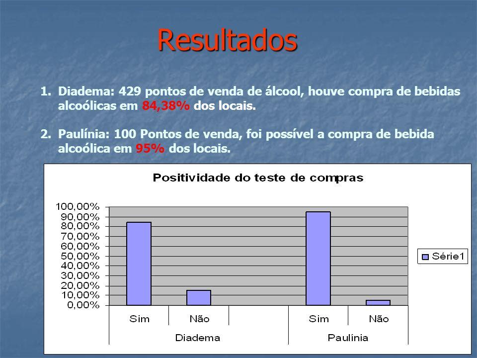 Resultados 1.Diadema: 429 pontos de venda de álcool, houve compra de bebidas alcoólicas em 84,38% dos locais.