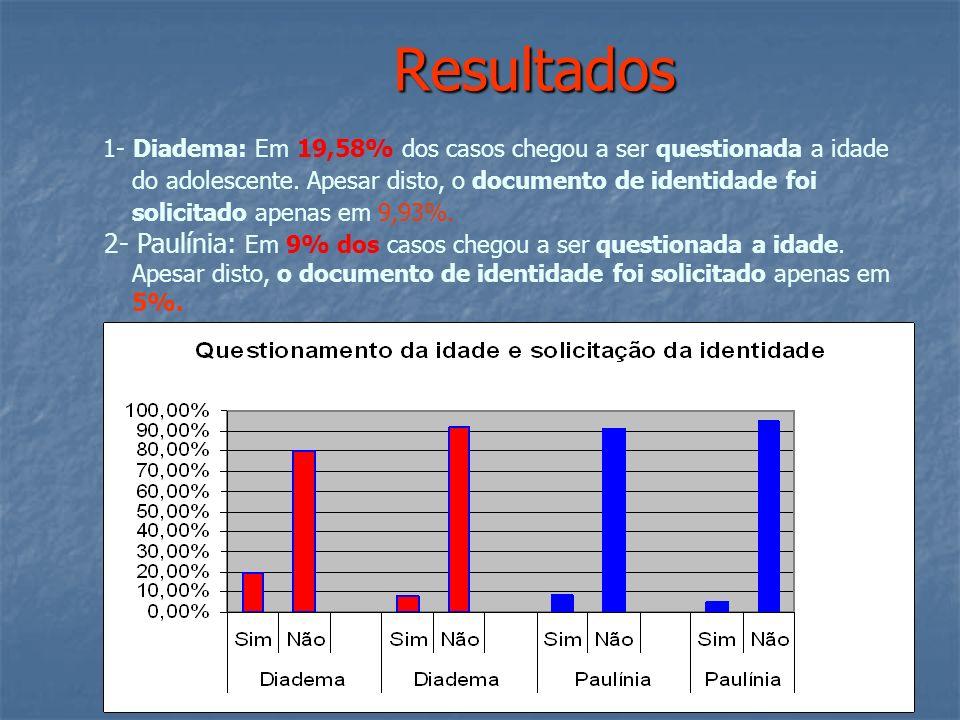Resultados 1- Diadema: Em 19,58% dos casos chegou a ser questionada a idade do adolescente.