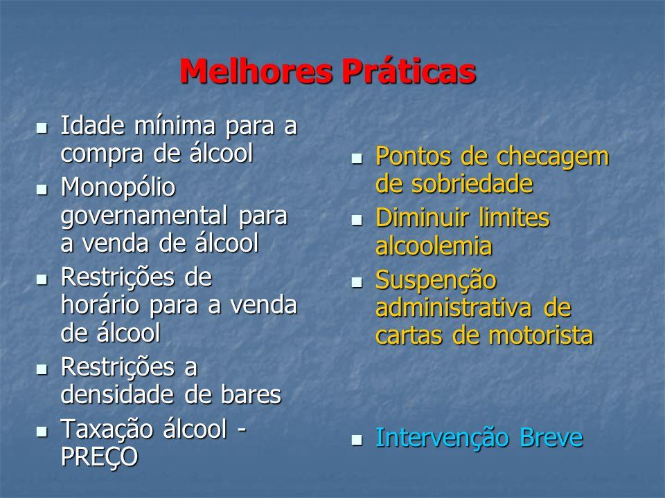 Melhores Práticas Idade mínima para a compra de álcool Idade mínima para a compra de álcool Monopólio governamental para a venda de álcool Monopólio governamental para a venda de álcool Restrições de horário para a venda de álcool Restrições de horário para a venda de álcool Restrições a densidade de bares Restrições a densidade de bares Taxação álcool - PREÇO Taxação álcool - PREÇO Pontos de checagem de sobriedade Pontos de checagem de sobriedade Diminuir limites alcoolemia Diminuir limites alcoolemia Suspenção administrativa de cartas de motorista Suspenção administrativa de cartas de motorista Intervenção Breve Intervenção Breve