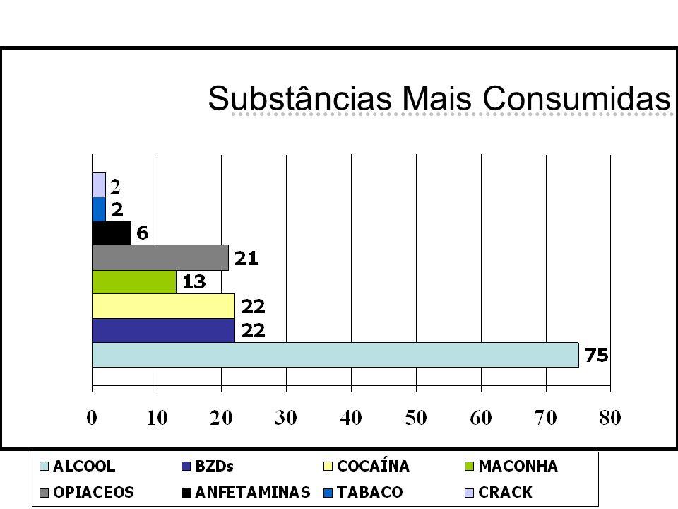 Substâncias Mais Consumidas