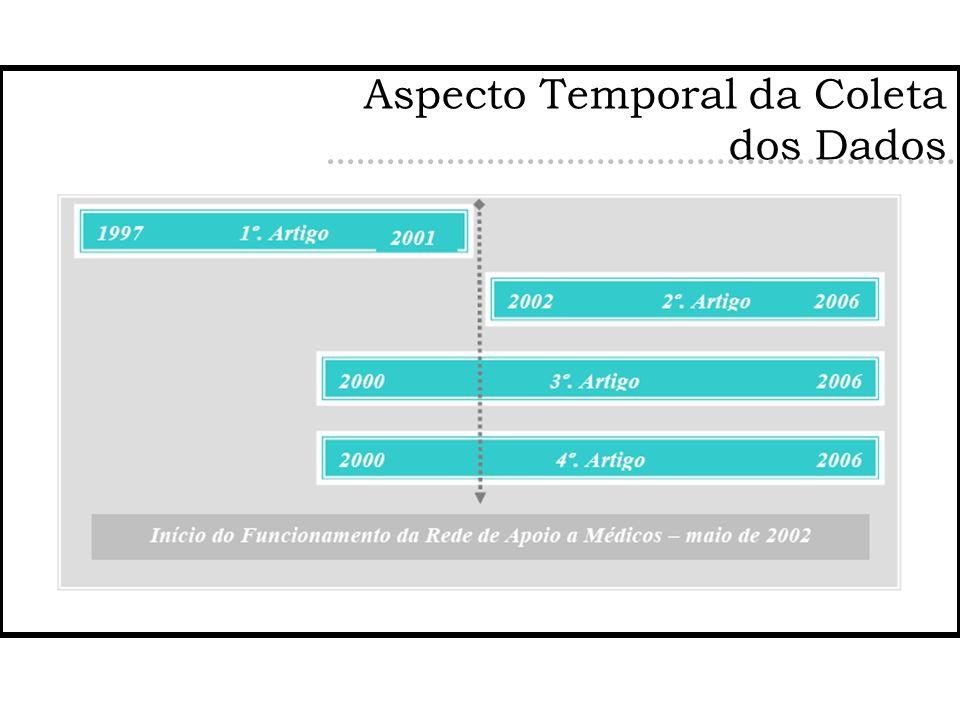 Aspecto Temporal da Coleta dos Dados