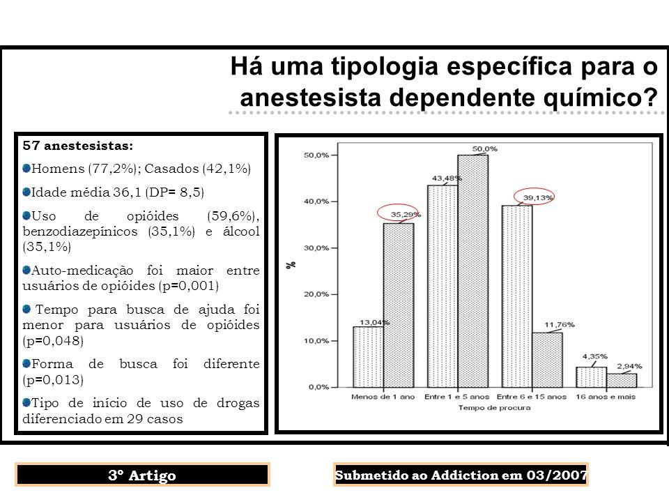 Há uma tipologia específica para o anestesista dependente químico? 3º Artigo Submetido ao Addiction em 03/2007 57 anestesistas: Homens (77,2%); Casado