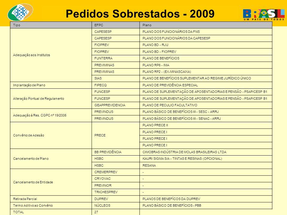 Superintendência Nacional de Previdência Complementar - PREVIC Pedidos Sobrestados - 2009 TipoEFPCPlano Adequação aos Institutos CAPESESPPLANO DOS FUN