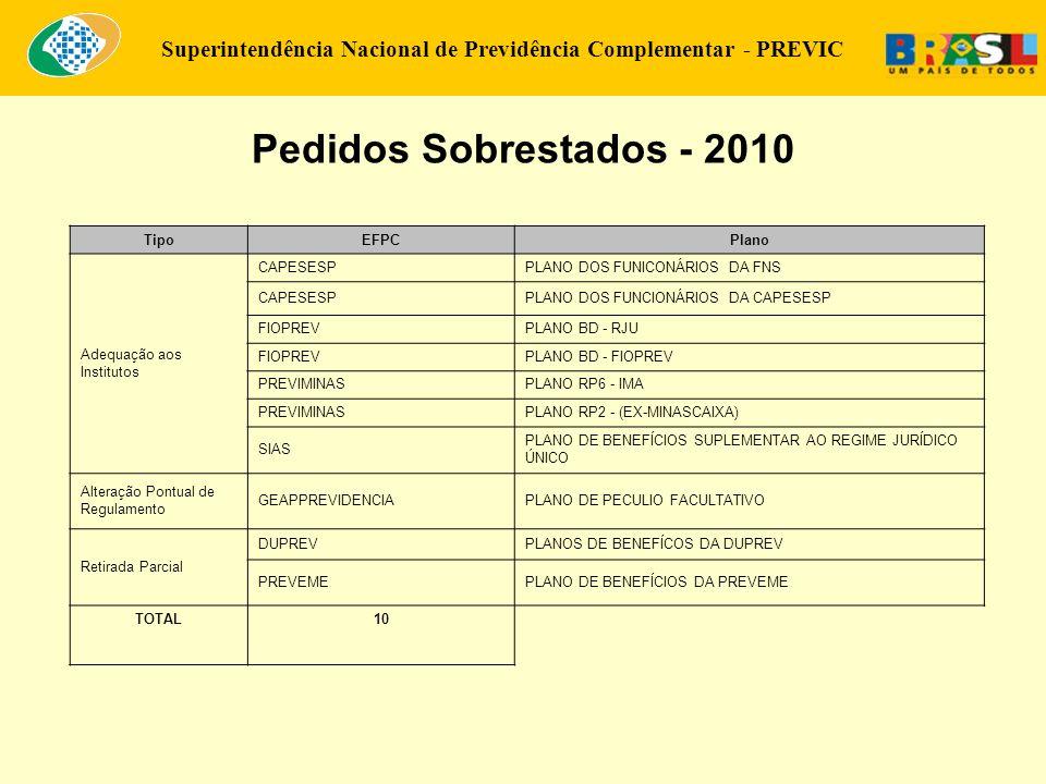 Superintendência Nacional de Previdência Complementar - PREVIC Pedidos Sobrestados - 2010 TipoEFPCPlano Adequação aos Institutos CAPESESPPLANO DOS FUN