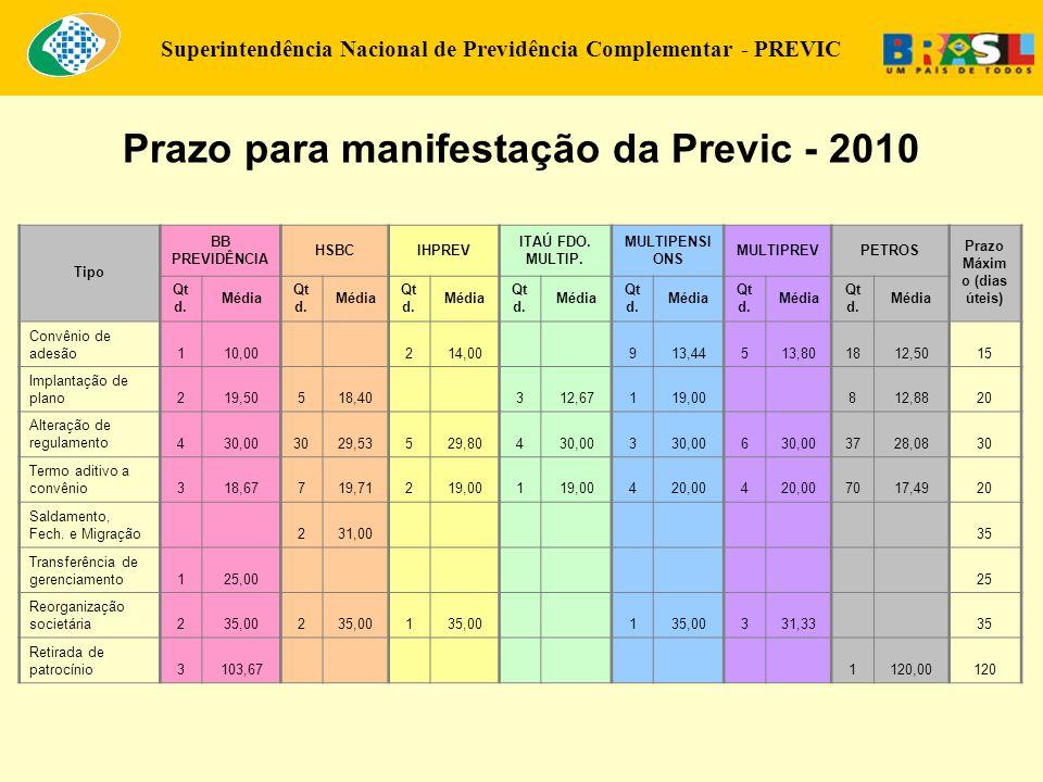 Superintendência Nacional de Previdência Complementar - PREVIC Prazo para manifestação da Previc - 2010 Tipo BB PREVIDÊNCIA HSBCIHPREV ITAÚ FDO. MULTI
