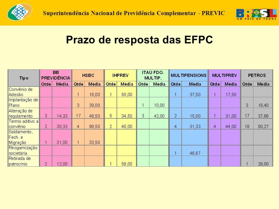 Superintendência Nacional de Previdência Complementar - PREVIC Prazo de resposta das EFPC
