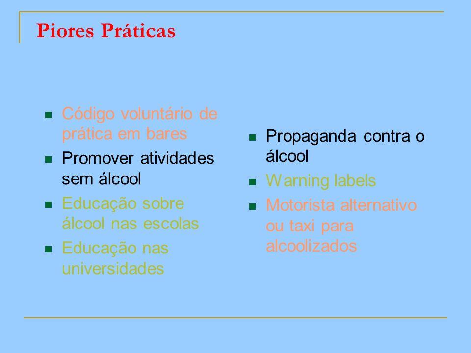 Piores Práticas Código voluntário de prática em bares Promover atividades sem álcool Educação sobre álcool nas escolas Educação nas universidades Prop