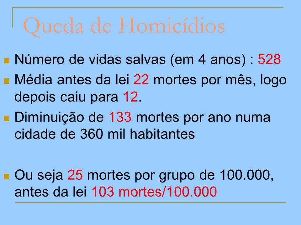 Queda de Homicídios Número de vidas salvas (em 4 anos) : 528 Média antes da lei 22 mortes por mês, logo depois caiu para 12. Diminuição de 133 mortes
