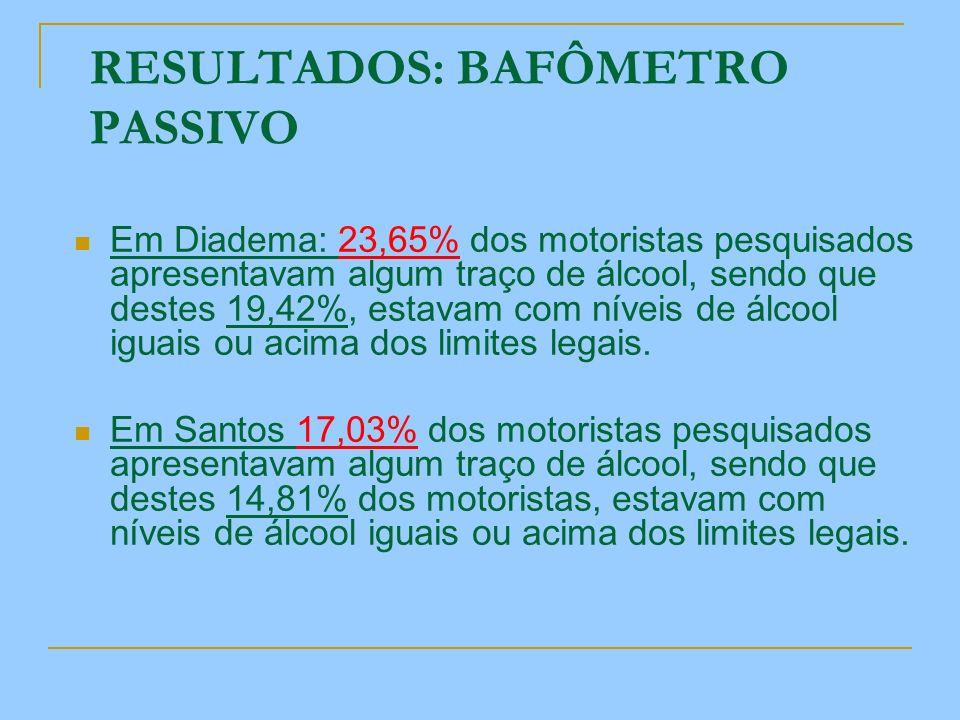 RESULTADOS: BAFÔMETRO PASSIVO Em Diadema: 23,65% dos motoristas pesquisados apresentavam algum traço de álcool, sendo que destes 19,42%, estavam com n