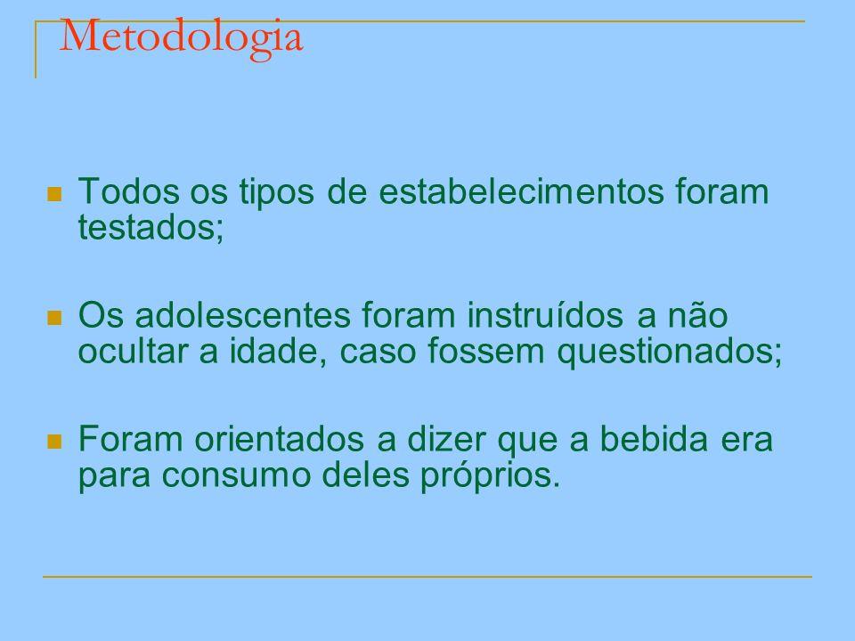 Metodologia Todos os tipos de estabelecimentos foram testados; Os adolescentes foram instruídos a não ocultar a idade, caso fossem questionados; Foram