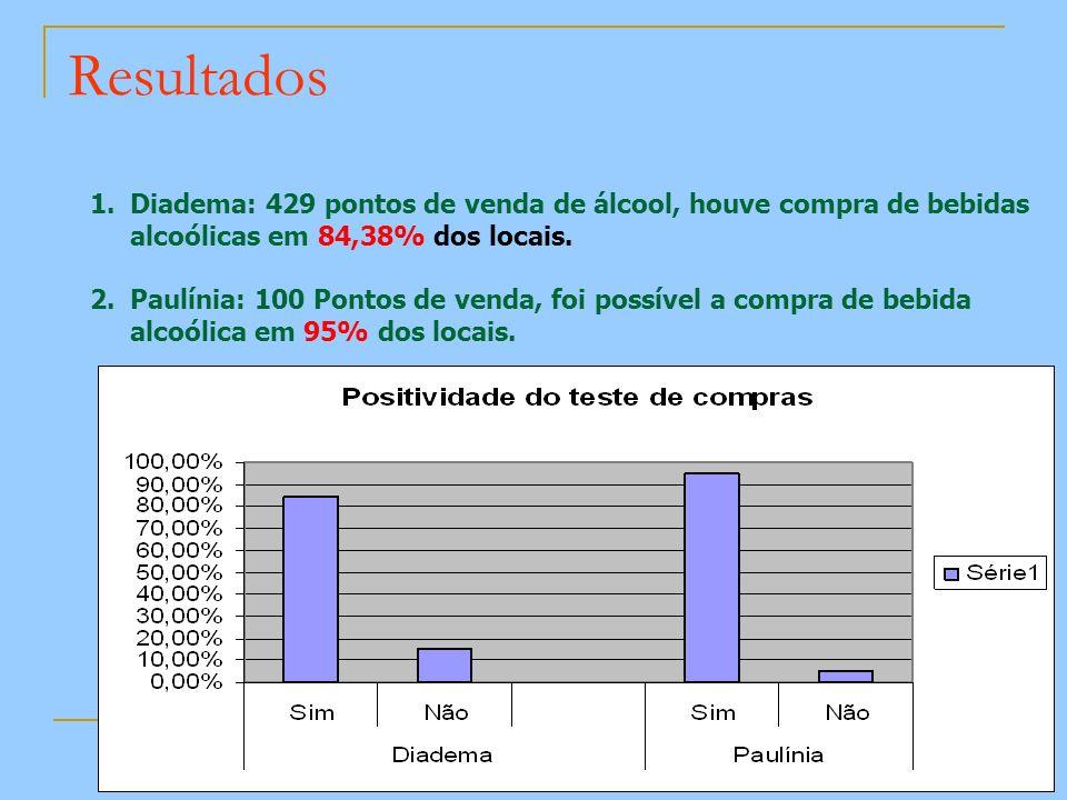 Resultados 1.Diadema: 429 pontos de venda de álcool, houve compra de bebidas alcoólicas em 84,38% dos locais. 2.Paulínia: 100 Pontos de venda, foi pos