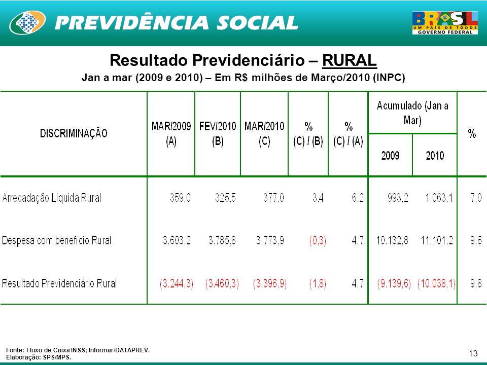 13 Resultado Previdenciário – RURAL Jan a mar (2009 e 2010) – Em R$ milhões de Março/2010 (INPC) Fonte: Fluxo de Caixa INSS; Informar/DATAPREV.