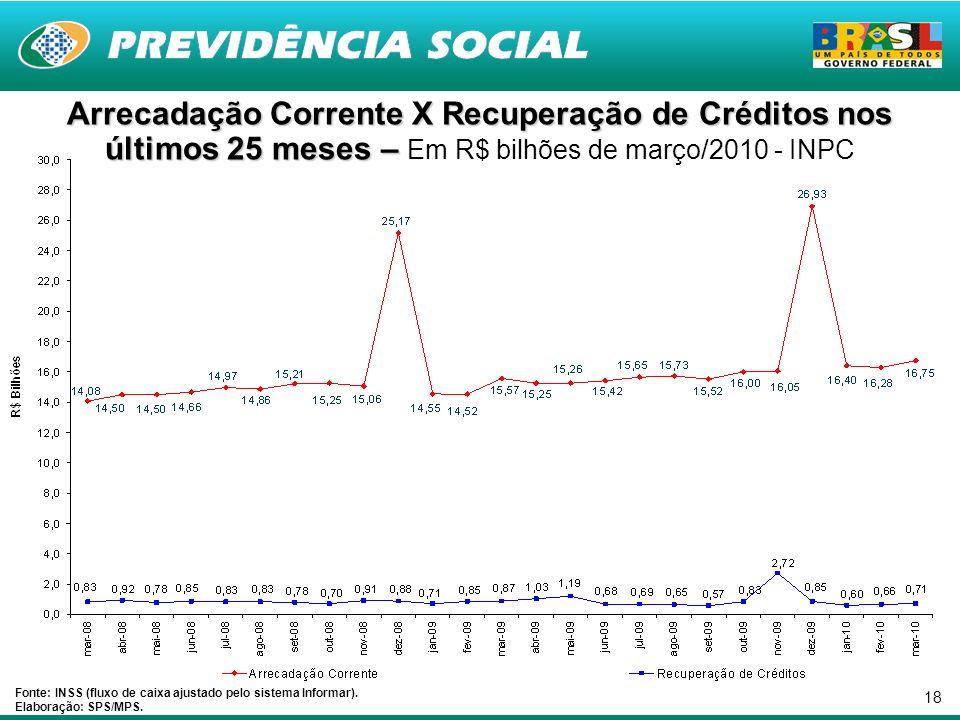 18 Arrecadação Corrente X Recuperação de Créditos nos últimos 25 meses – Arrecadação Corrente X Recuperação de Créditos nos últimos 25 meses – Em R$ bilhões de março/2010 - INPC Fonte: INSS (fluxo de caixa ajustado pelo sistema Informar).