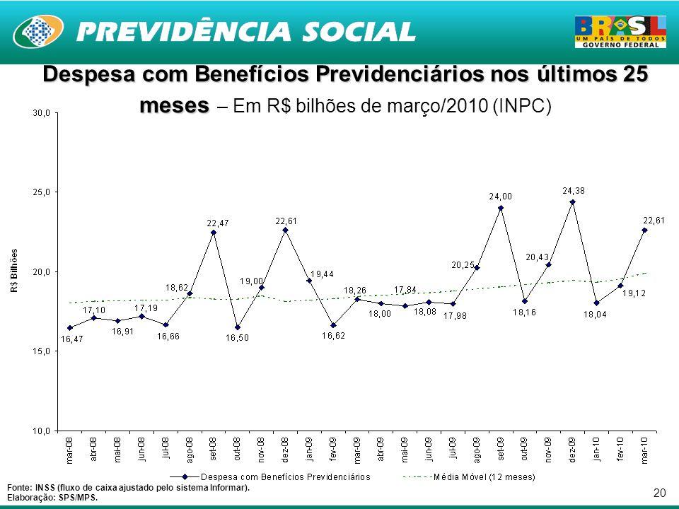 20 Despesa com Benefícios Previdenciários nos últimos 25 meses Despesa com Benefícios Previdenciários nos últimos 25 meses – Em R$ bilhões de março/2010 (INPC) Fonte: INSS (fluxo de caixa ajustado pelo sistema Informar).