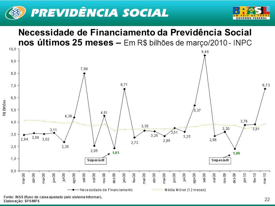 22 Necessidade de Financiamento da Previdência Social nos últimos 25 meses – Em R$ bilhões de março/2010 - INPC Fonte: INSS (fluxo de caixa ajustado pelo sistema Informar).