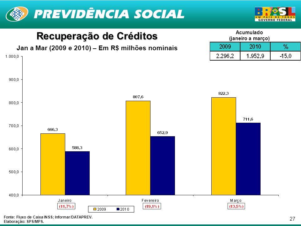 27 Recuperação de Créditos Jan a Mar (2009 e 2010) – Em R$ milhões nominais Fonte: Fluxo de Caixa INSS; Informar/DATAPREV.