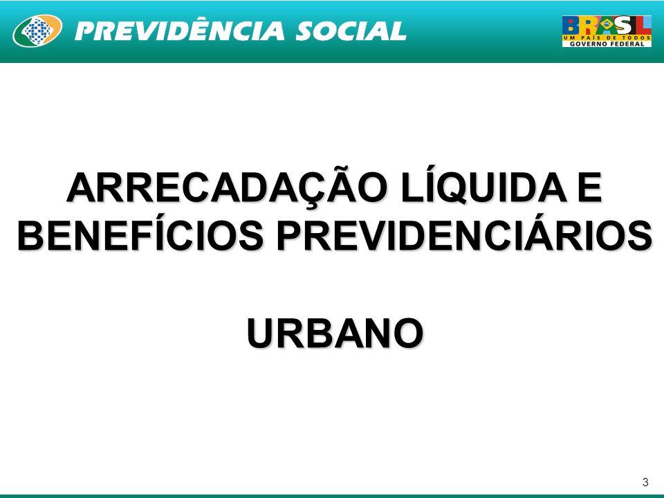 3 ARRECADAÇÃO LÍQUIDA E BENEFÍCIOS PREVIDENCIÁRIOS URBANO