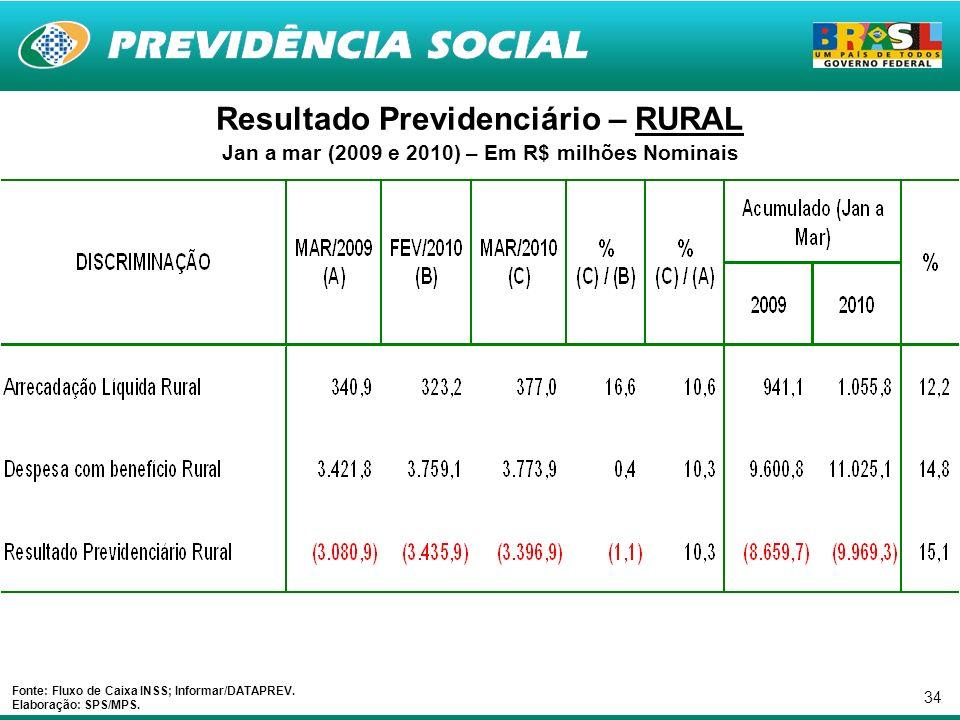 34 Resultado Previdenciário – RURAL Jan a mar (2009 e 2010) – Em R$ milhões Nominais Fonte: Fluxo de Caixa INSS; Informar/DATAPREV.