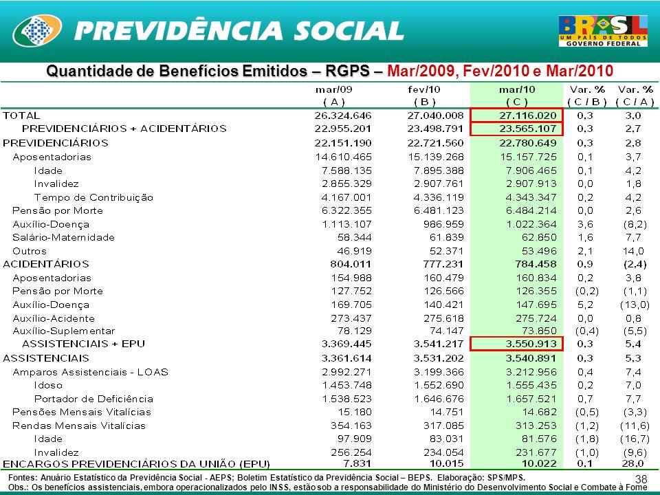 38 Quantidade de Benefícios Emitidos – RGPS – Quantidade de Benefícios Emitidos – RGPS – Mar/2009, Fev/2010 e Mar/2010 Fontes: Anuário Estatístico da Previdência Social - AEPS; Boletim Estatístico da Previdência Social – BEPS.
