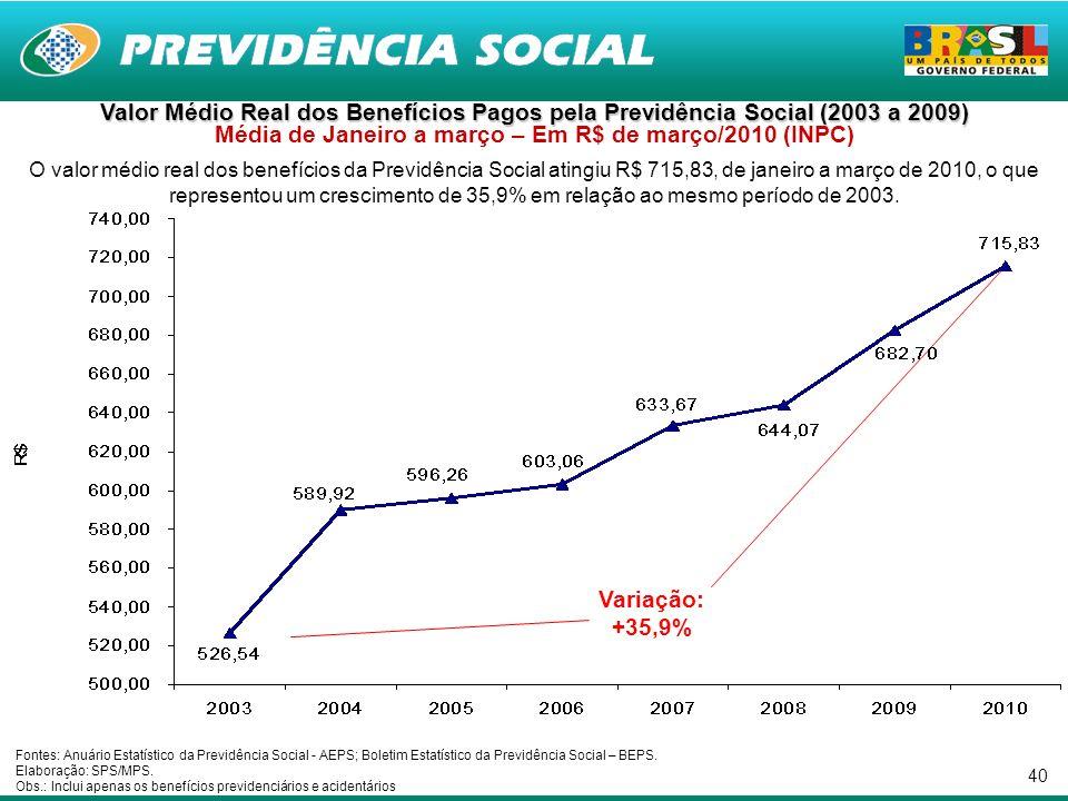 40 Valor Médio Real dos Benefícios Pagos pela Previdência Social (2003 a 2009) Valor Médio Real dos Benefícios Pagos pela Previdência Social (2003 a 2009) Média de Janeiro a março – Em R$ de março/2010 (INPC) O valor médio real dos benefícios da Previdência Social atingiu R$ 715,83, de janeiro a março de 2010, o que representou um crescimento de 35,9% em relação ao mesmo período de 2003.
