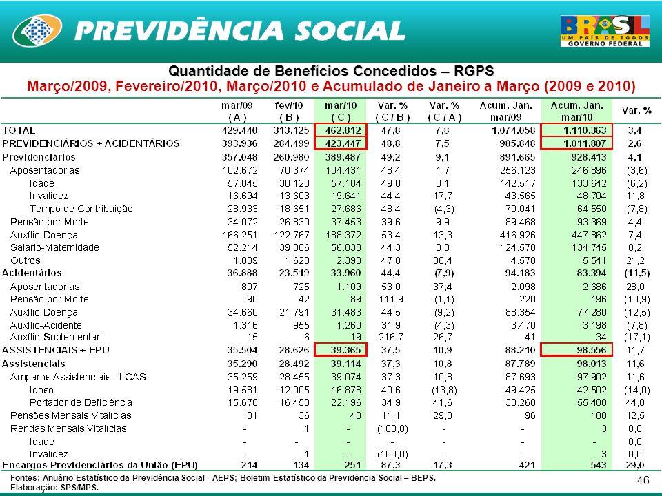 46 Quantidade de Benefícios Concedidos – RGPS Março/2009, Fevereiro/2010, Março/2010 e Acumulado de Janeiro a Março (2009 e 2010) Fontes: Anuário Estatístico da Previdência Social - AEPS; Boletim Estatístico da Previdência Social – BEPS.
