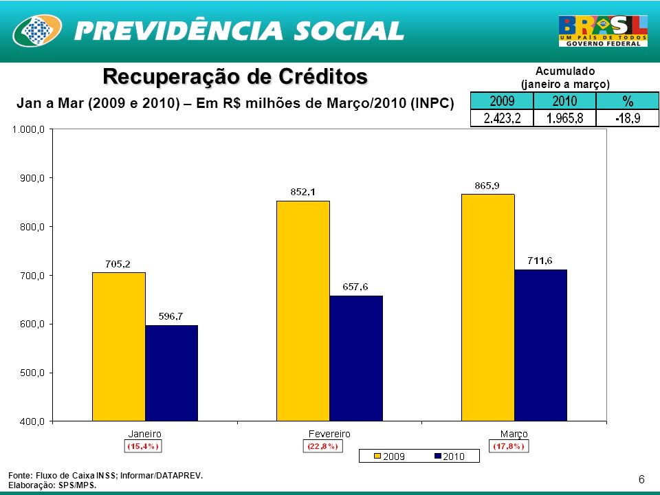 6 Recuperação de Créditos Jan a Mar (2009 e 2010) – Em R$ milhões de Março/2010 (INPC) Fonte: Fluxo de Caixa INSS; Informar/DATAPREV.