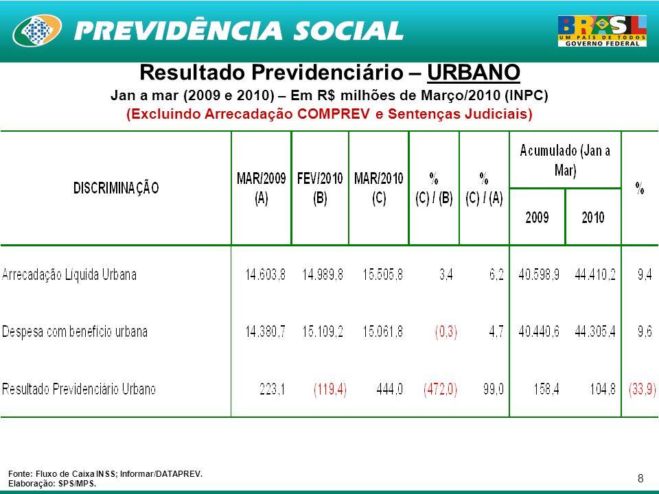 29 Resultado Previdenciário – URBANO Jan a mar (2009 e 2010) – Em R$ milhões Nominais (Excluindo Arrecadação COMPREV e Sentenças Judiciais) Fonte: Fluxo de Caixa INSS; Informar/DATAPREV.